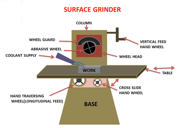 Grinding Machine Parts and Functions