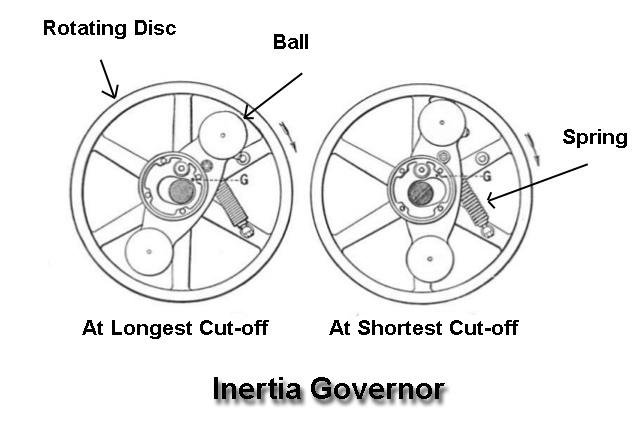 Inertia Governor