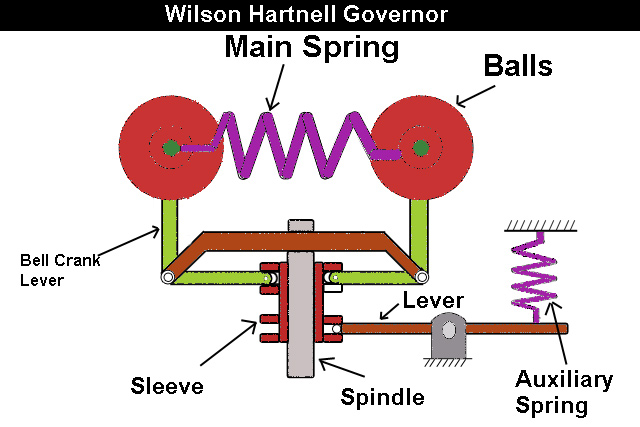 Wilson Hartnell Governor