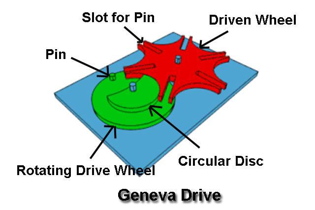 Geneva Drive