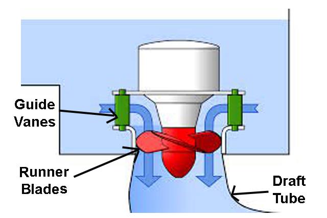 kaplan turbine parts