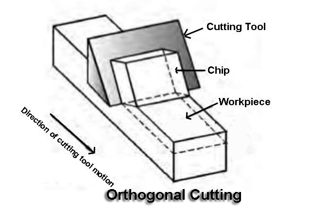 Orthogonal Cutting
