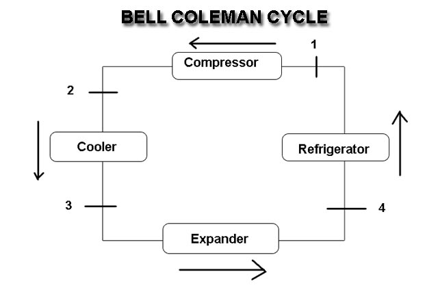 Bell Coleman Cycle