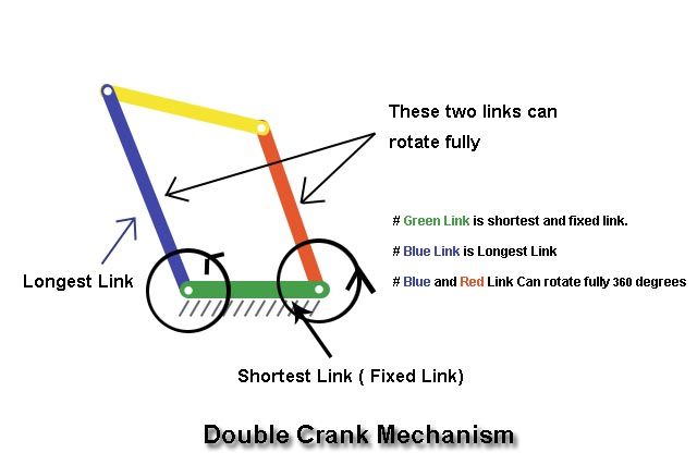Double Crank Mechanism