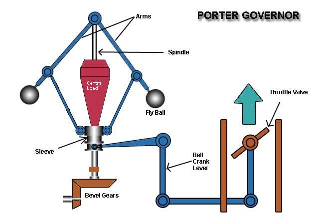 Porter Governor