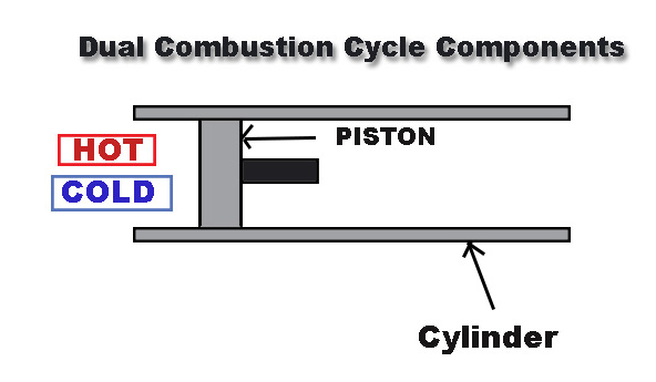 Dual Combustion Cycle Components