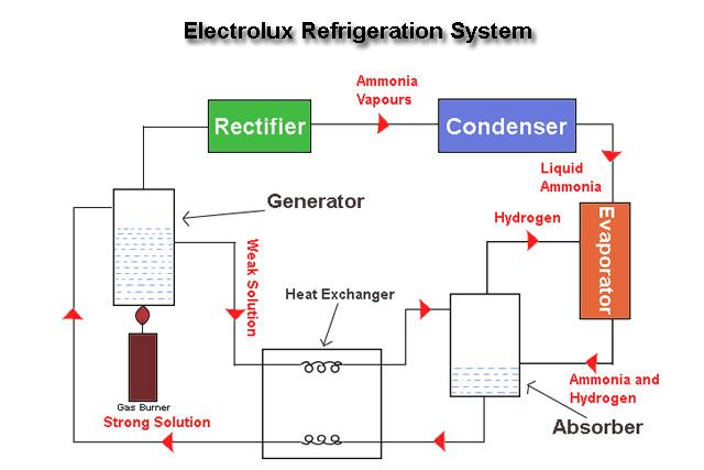 Electrolux Refrigeration System