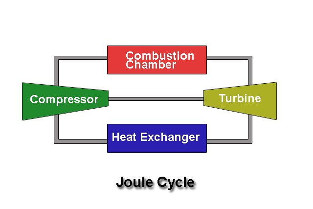 Joule Cycle