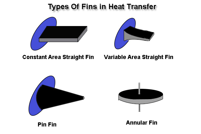 Types Of Fins in Heat Transfer