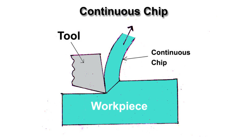 Continuous Chip