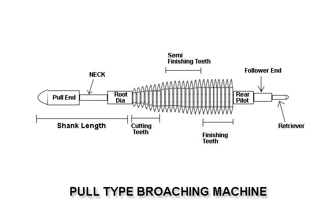 Pull Type Broaching Machine
