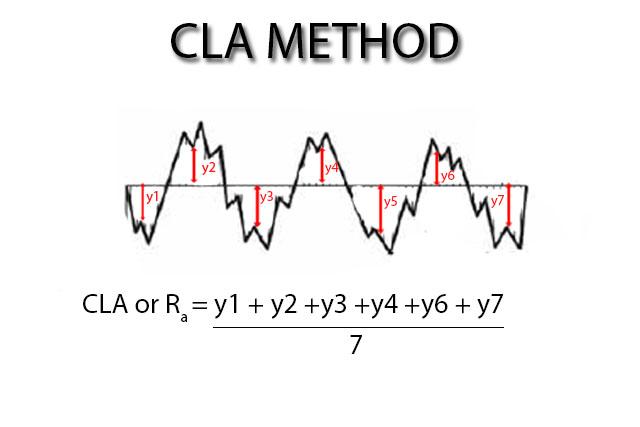 CLA method