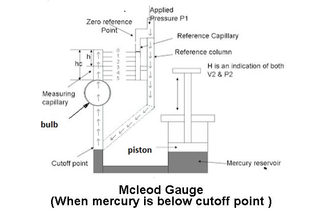 Mcleod Gauge (Mercury Below Cut Off Point )