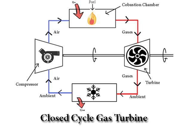 Closed Cycle Gas Turbine