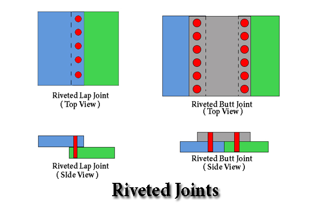 Riveted Joint Types