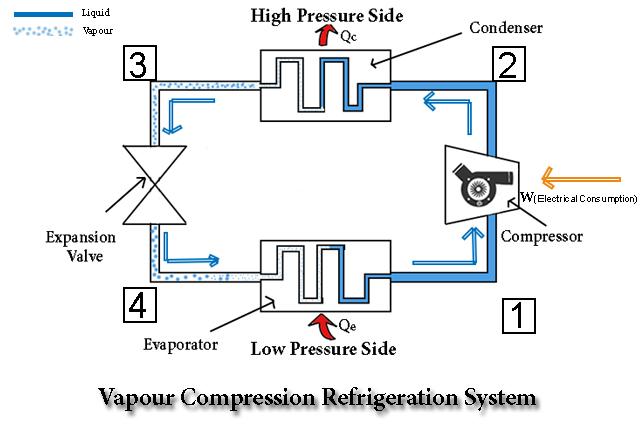 Vapour Compression Refrigeration System