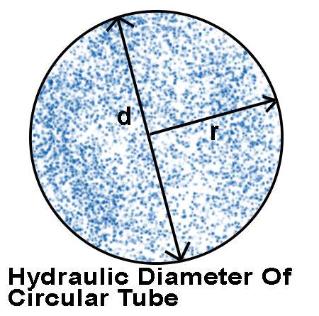 Hydraulic Diameter Of Circular Tube