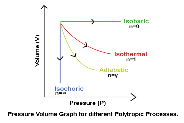 Pressure Volume Graph for different Polytropic Processes.