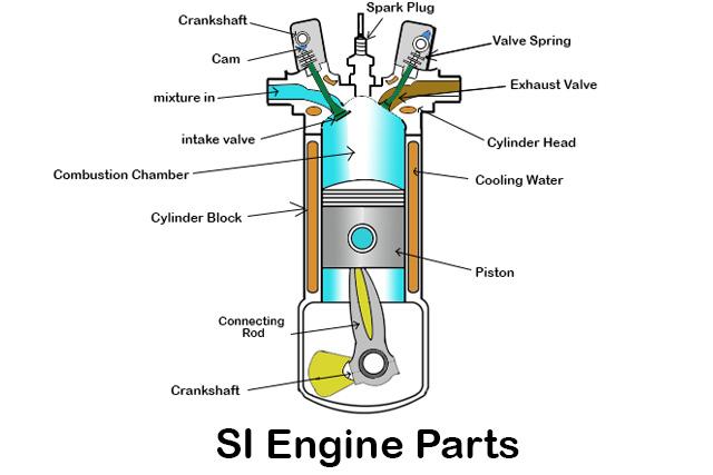 SI Engine