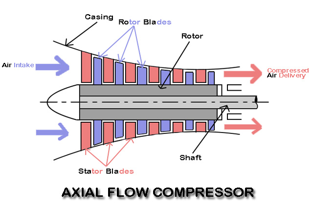 Axial Flow Compressor