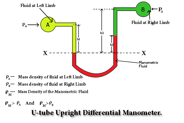 U Tube Upright Differential Manometer