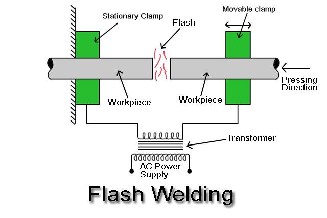 Flash Welding Or Flash Butt Welding